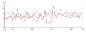 格安SIMと大手キャリアの速度を比較