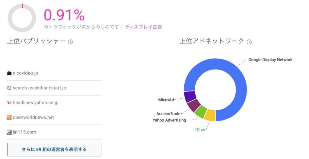 シミラーウェブ:ディスプレイ広告の見方